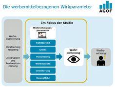"""eye square und AGOF   Studie zur Werbewahrnehmung  """"Visibility ist nicht alles"""""""