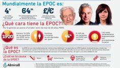 Día mundial de la EPOC (20/11/13) la enfermedad pulmonar obstructiva crónica es un mal que padecen más de 2 millones de personas aunque el 73% de los pacientes no están diagnosticados. Además es una gran desconocida, sólo un 17% de la población española sabe qué es y cómo puede prevenirla.