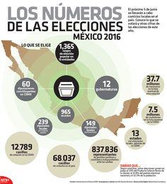 El próximo 5 de junio se llevarán a cabo comicios locales en el país. Conoce lo que se votará y otras cifras de las elecciones de este año. #Infographic
