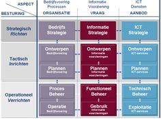 Deze powerpoint afbeelding afbeeldingen figuur figuren bevat: voorbeeld voorbeelden vaDeze powerpoint afbeelding afbeeldingen figuur figuren bevat: voorbeeld voorbeelden van ict-management informatiemanagement negenvlaks 9vlaksmodel maes business alignment