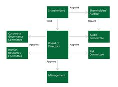 TD Bank Financial Group - Corporate Governance - Statement of Corporate  Governance Practices