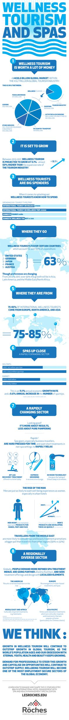 Infographic: Wellness, Tourism & Spas ~ http://www.hospitalitynet.org/news/4067035.html via @HospitalityNet @LesRochesNews #wellness #spa