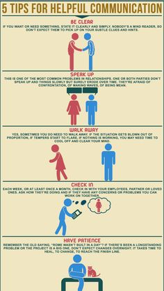 Communication is an extremely important part of relationships and many people struggle with effective communication. These info graphic gives five useful tips to help people in any type of relationship communicate more effectively. In order to state your problem to your partner, one must state their issue in a clear matter instead of beat around the bush and only give hints or clues. In addition to this concept, couples are encouraged to speak their mind instead of mask their pain.