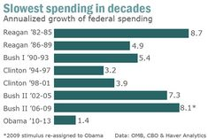 Government spending under Obama, including his signature stimulus bill, is rising at a 1.4% annualized pace  slower than at any time in nearly 60 years.