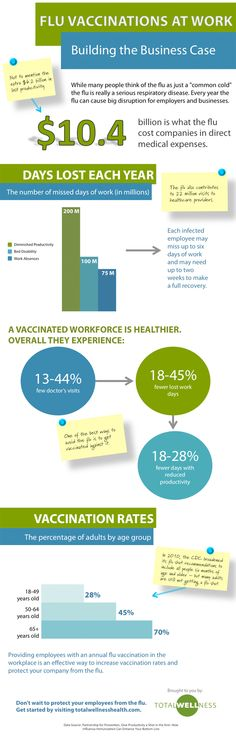 Vaccination at Work Infographic: Flu Vaccinations at Work | Compliance and Safety Blog