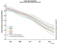 Arctic sea ice extent, 30 June After a period of rapid ice loss through the first half of June, sea ice extent is now slightly below 2010 levels, the previous record low at this time of year. Arctic Ice, Standard Deviation, Sea Ice, About Climate Change, Snow And Ice, Global Warming, The Guardian, June, Environment