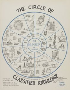 Who says infographics are a new thing? C'mon, libraries were already using them back in the 1930s and 1940s. This one is part of an article out of Book Patrol. Visit the site to see the rest.