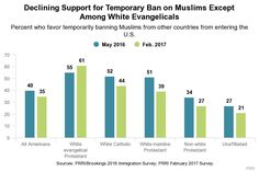 White Evangelicals Are the Only Group Whose Support of a Muslim Ban Has Gone Up Since Last May