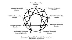Personality Disorders related to each Enneagram Type using the DSM-IV-TR by Jenna Talbott