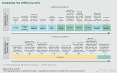 Chinese Consumer's Online Journey from Discovery to Purchase Dashboard Examples, Journey Mapping, Marketing Information, Wedding Gift Bags, Customer Experience, Customer Service, Pinterest Marketing, Ecommerce, Discovery