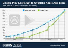 Infografía: Google Play a punto de alcanzar a la APP Store
