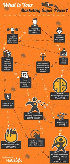 Discover YOUR Marketing Super Power [Decision Tree From HubSpot]