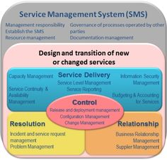 Basic IT Service Management knowledge points for new people in ITIL and ISO/IEC It Service Management, Workforce Management, Supply Chain Management, Resource Management, Business Management, Project Management, Comparative Advantage, Process Improvement, Massachusetts Institute Of Technology