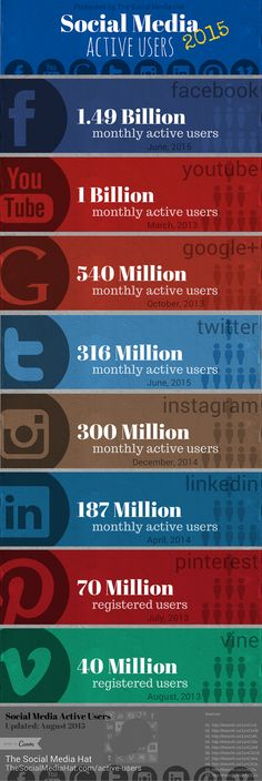 Active User Counts for All Major Social Networks by The Social Media Hat - updated on Aug 10, 2015