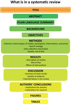 YourHealthNet - navigating effective treatments with systematic reviews