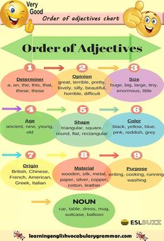 Order of adjective English grammar order of adjective list with examples Order Of Adjectives, English Adjectives, English Grammar Rules, Teaching English Grammar, English Grammar Worksheets, English Writing Skills, Grammar And Vocabulary, English Idioms, Grammar Lessons