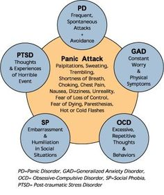 PD, PTSD and more.