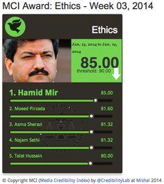 MCI Ethics| @HamidMirGEO scores 85% from 13-19 Jan on #Media #Credibility #Index   http://mediacredibilityindex.com/award/ethics/w/2014/03/ … pic.twitter.com/biSkDDYyby