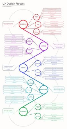 Here is an infographic in which I unfold a classical user experience process, based on the Design Thinking method. - Here is an infographic in which I unfold a classical user experience process, based on the Design Thinking method. Game Design, Interaktives Design, Design Blog, Web Design Inspiration, Logo Design, Pixel Design, Design Fails, Design Concepts, Sketch Design