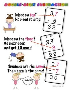 Subtraction with Regrouping {Anchor Chart} . another great math chart from Melanie Redden . the chants on the charts have a good rhythm and are easy to remember! Math Strategies, Math Resources, Math Activities, Math Charts, Math Anchor Charts, Second Grade Math, 4th Grade Math, Math For Kids, Fun Math