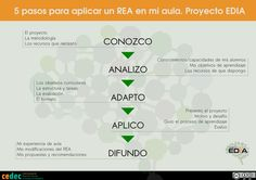 5 pasos para aplicar un REA Evaluation, Learning Objectives, Challenge Me, Knowledge, Classroom, How To Apply, Student, Motivation, Twitter