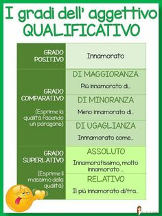 I gradi dell'aggettivo Italian Grammar, Italian Vocabulary, Italian Words, Italian Language, Italian Courses, Cbt Worksheets, Learn To Speak Italian, Italian Lessons, Education Information