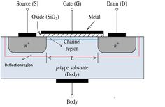 What is the #MOSFET  Basics, Working Principle and Applications.