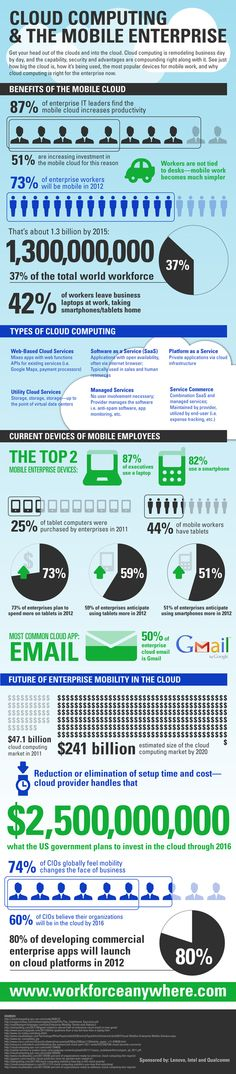 #CloudComputing and the Mobile Enterprise [#Infographic]