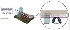 Tissus d'arrachage micro-poreux - Tissus techniques pour l'aéronautique…