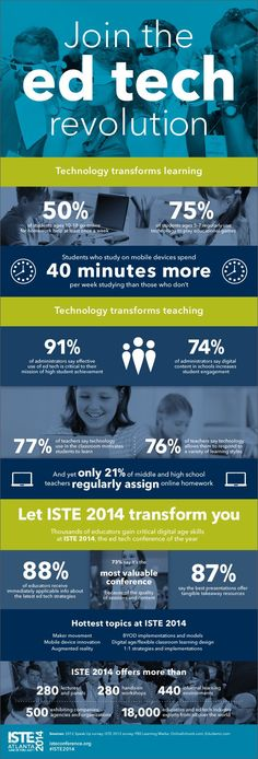 ed tech revolution : Technology transforms learning. Infographic based on ISTE 2013 survey about role of tech in the transformation of education (via educatorstechnology.com)