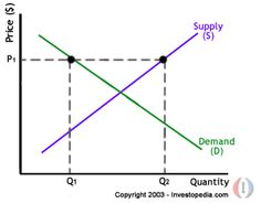 Supply and demand are key to understanding how markets work.