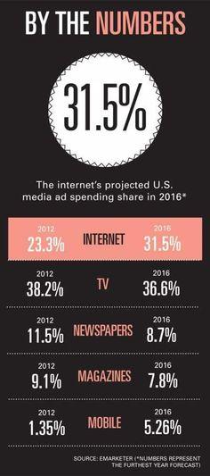 Pronóstico de Crecimiento del uso de Internet y dispositivos móviles