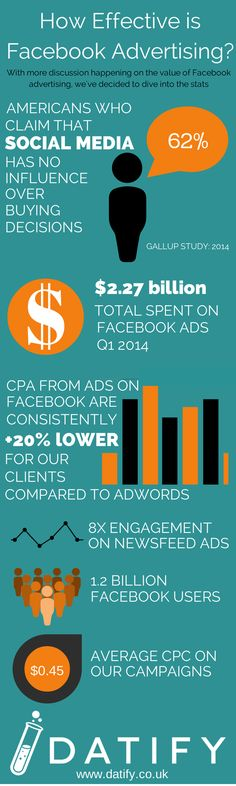How Effective Is Facebook Advertising?