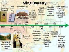 Ancient China Timeline of Dynasties | Ancient China | Pinterest ...