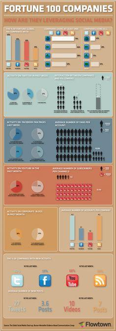 infografia-redes sociales-readwriteweb-es