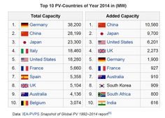 Australia in Global Top Ten Countries for Solar Capacity & Additions in 2014! #auspol #solar #energy  - Twitter Search