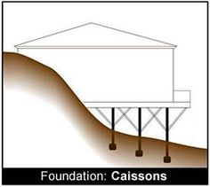 Auger drill foundations google search foundations for Raised foundation vs slab
