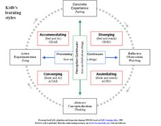 kolbs experiential learning theory