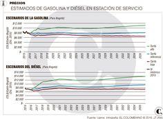 Combustibles: estaciones de servicio crisis Bar Chart, Map, Parking Lot, Location Map, Bar Graphs, Peta, Maps