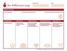 Bernadette Jiwa's Differece Map: Always create your strategy before you move to tactics