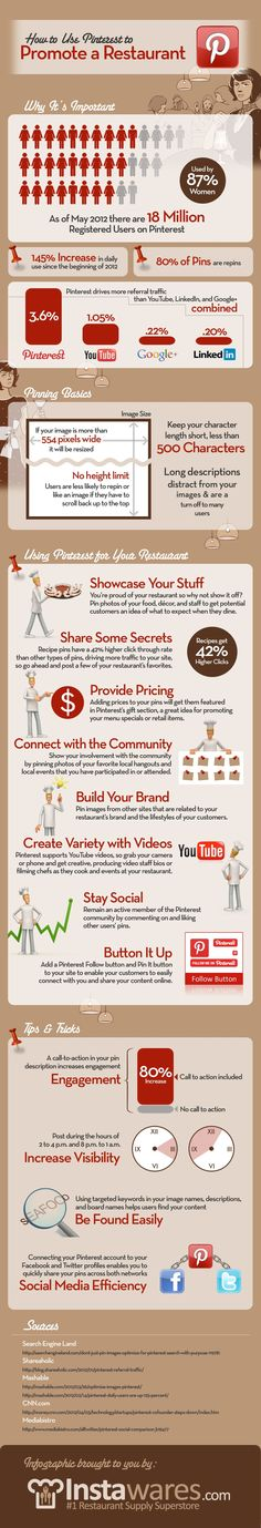 Pinterest marketing strategy for restaurants (Click to enlarge)