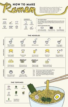 When you think of you probably think of those cheap packets college students eat--which is fine, but real, fresh ramen is a different--and much more delicious--matter. This graphic from the folks at Lucky Peach shows you how to make your own. Sopa Ramen, Ramen Soup, Ramen Bar, Kimchi Ramen, Kimchi Food, How To Make Ramen, Food To Make, Making Ramen, How To Make Noodles