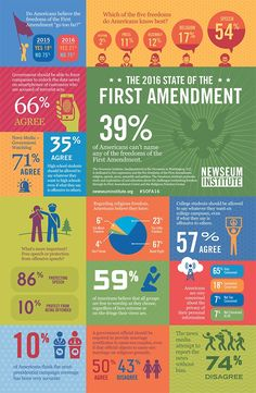 The 2016 State of the First Amendment
