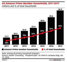 45% of US Household's are Amazon Prime subscribers, but how do we reconcile that with Dept of Commerce's claim that only 12% of retail  sales in the US were processed online?