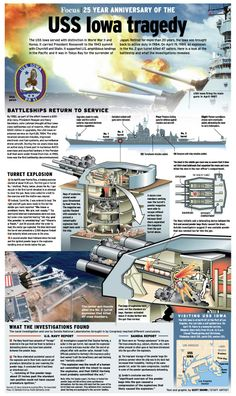 Explosion on the USS Iowa and what happened.