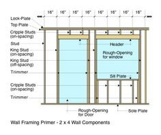 Learn the very basic information in this wall framing primer about stud wall construction, the basics about it's components, and more. Shed Plans, House Plans, Framing Construction, Backyard Sheds, Timber House, Door Wall, Brickwork, Wood Working, Frames On Wall