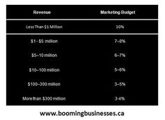 Marketing Budgets for Small Business...#womeninbusiness #smallbiz