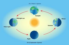 Season on planet earth. Equinox and solstice. Sun day , Season on planet earth. Equinox and solstice. Equal Day And Night, Day For Night, Autumnal Equinox, Vernal Equinox, Sistema Solar, What Is An Equinox, Solar System Scope, Adobe Illustrator, September Equinox