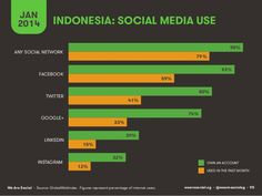 Social, Digital & Mobile in APAC