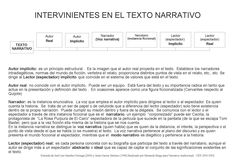 Intervinientes en el Texto Narrativo (Comunicación Audiovisual)